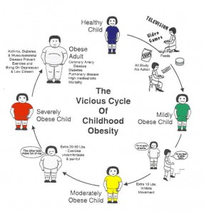 obesity-cycle